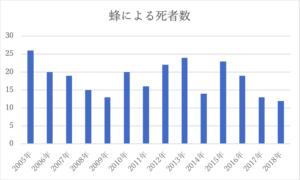 蜂による死者数のグラフ